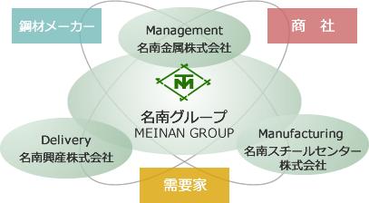 名南グループ連携図